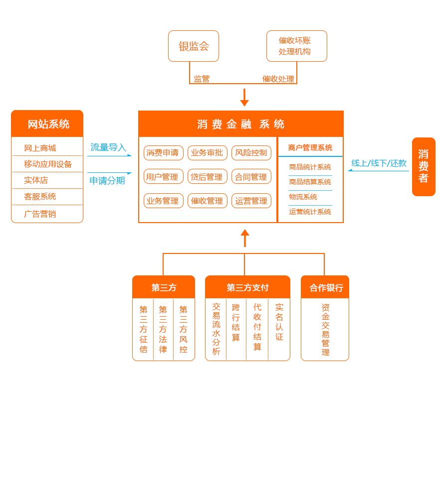 消费金融流程图.png